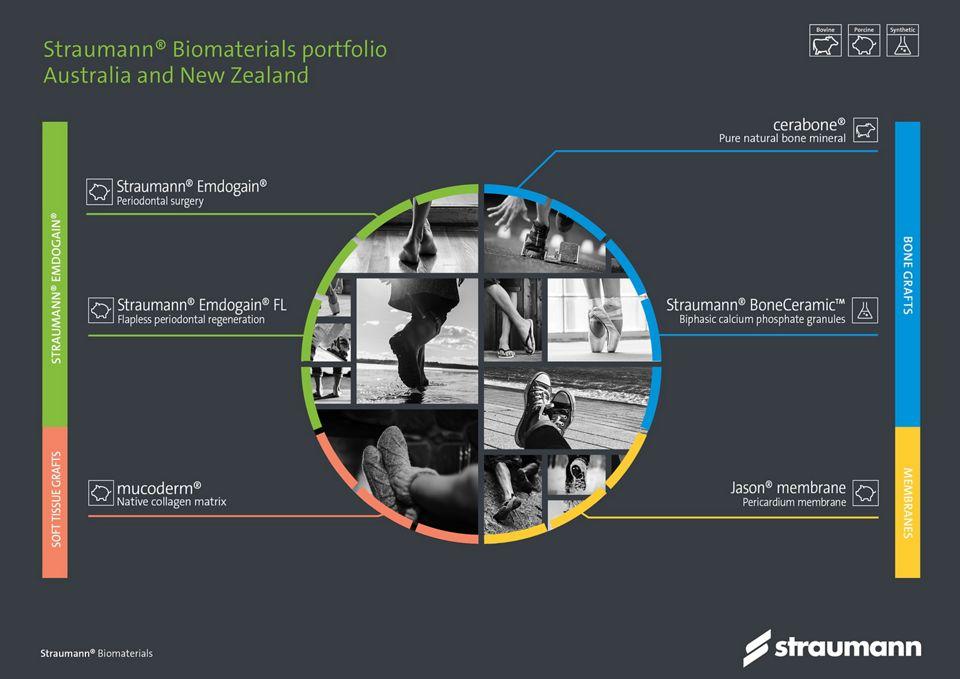 Straumann Biomaterials Portfolio Australia & New Zealand