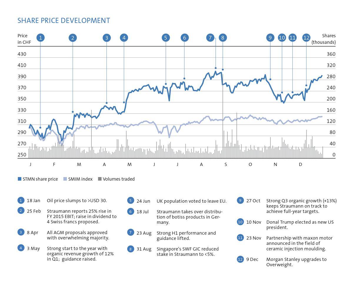 Share price development