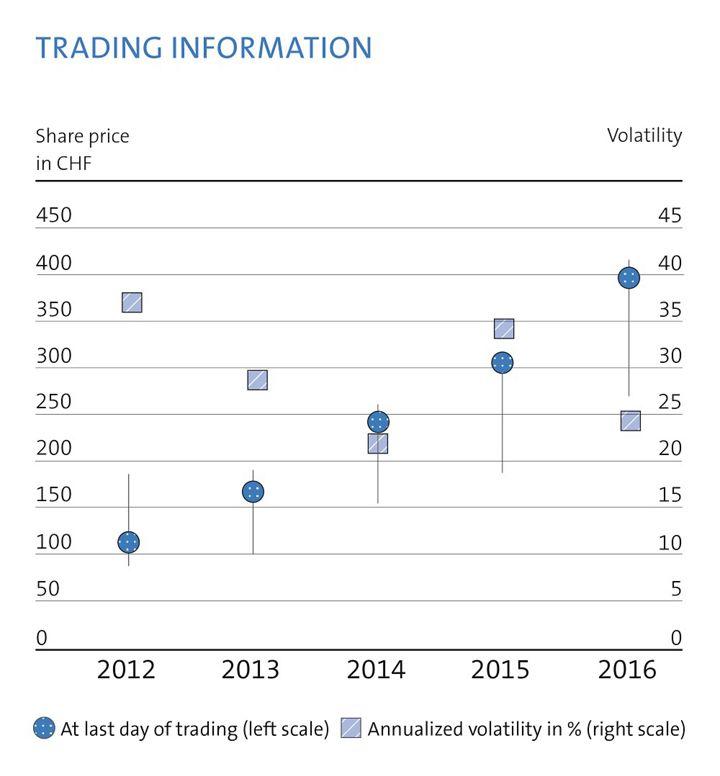 Trading information