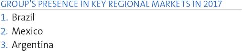 GROUP'S PRESENCE IN KEY REGIONAL MARKETS IN 2017