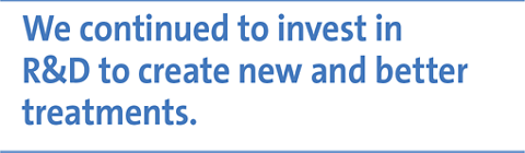 We continued to invest in R&D to create new and better treatments.