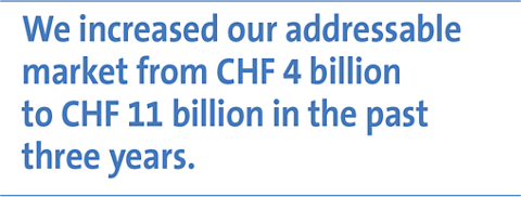 We increased our addressable market from CHF 4 billion to CHF 11 billion in the past three years.