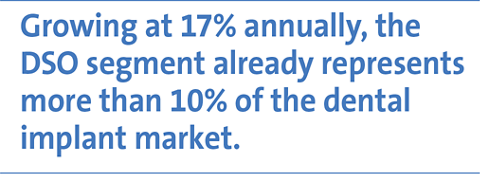 Growing at 17% annually, the DSO segment already represents more than 10% of the dental implant market.